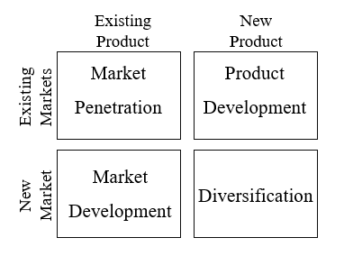 what is product-market expansion grid