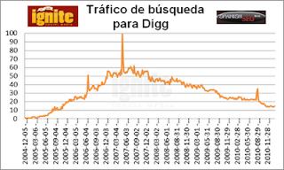 Tráfico de búsqueda para Digg 2011