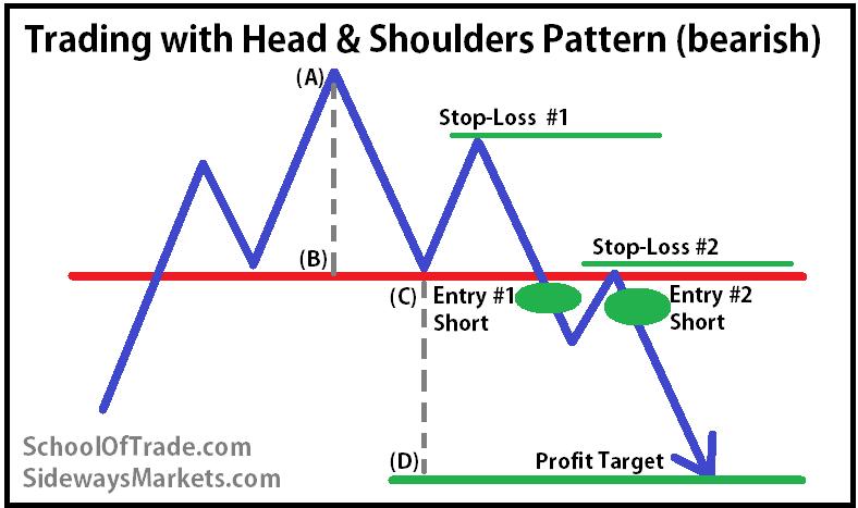 Pattern trapper advanced trading strategies