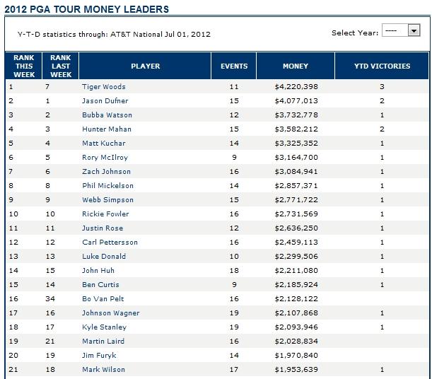 Pga Tour Money Leaders