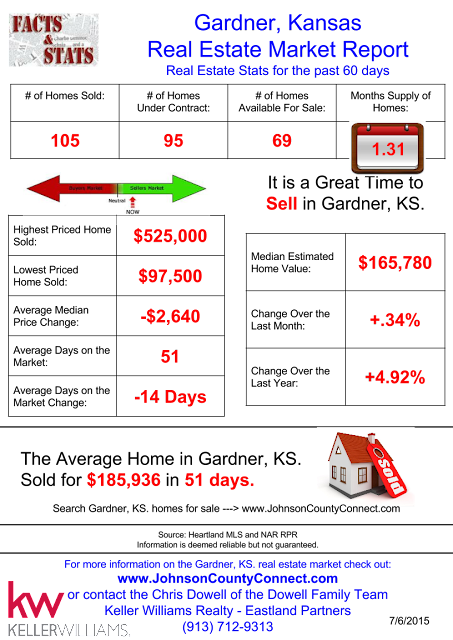 Gardner KS Real Estate Market Report