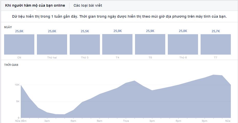 đồ thị giờ người hâm mộ online