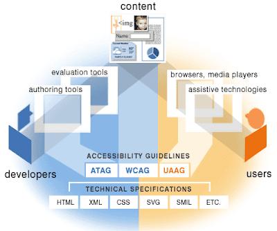 Diagrama que explica los tres elementos esenciales de la accesibilidad web: desarrolladores, contenido, usuarios
