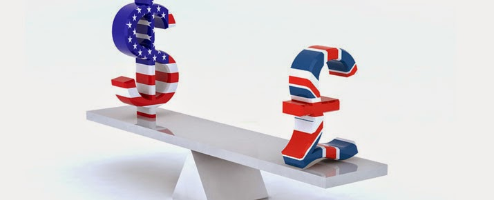 GBP/USD Forex Technical Analysis and Strategies