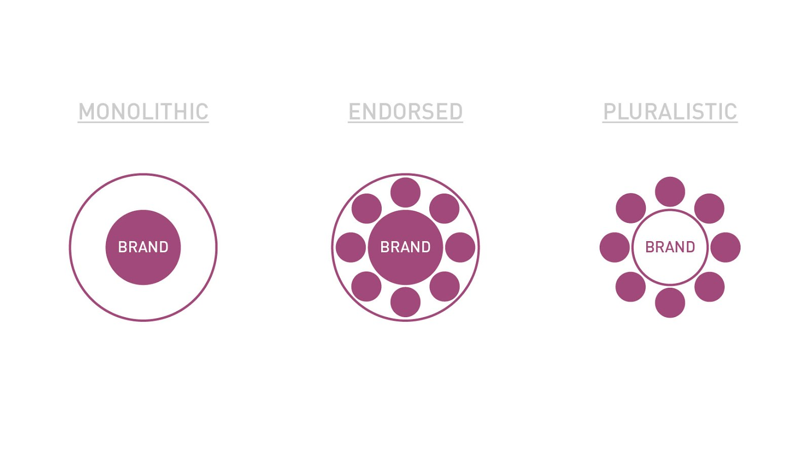 III/ Pluralistic And House Of Brands Are The Best Models For A Company  Proposing Different Products And Services.