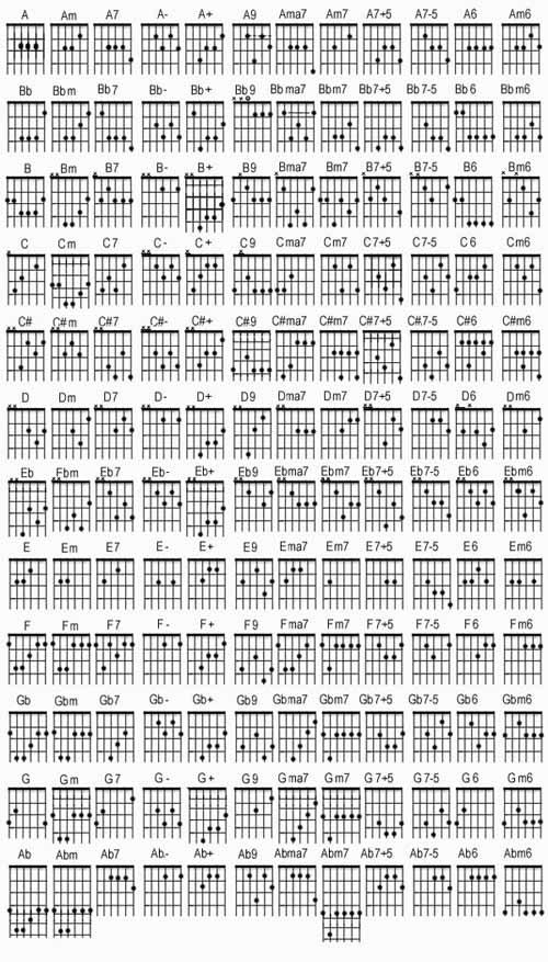 lagu dan kumpulan kunci gitar juga kord gitar baik musik luar barat