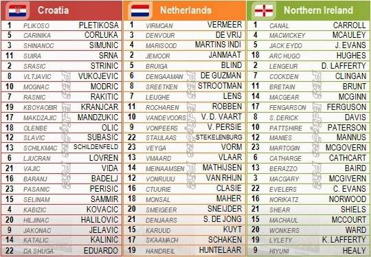 Nomes corretos jogadores seleções Croácia, Holanda e Irlanda do Norte PES 2014 PS2