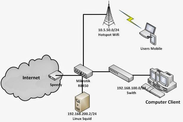 Network warnet