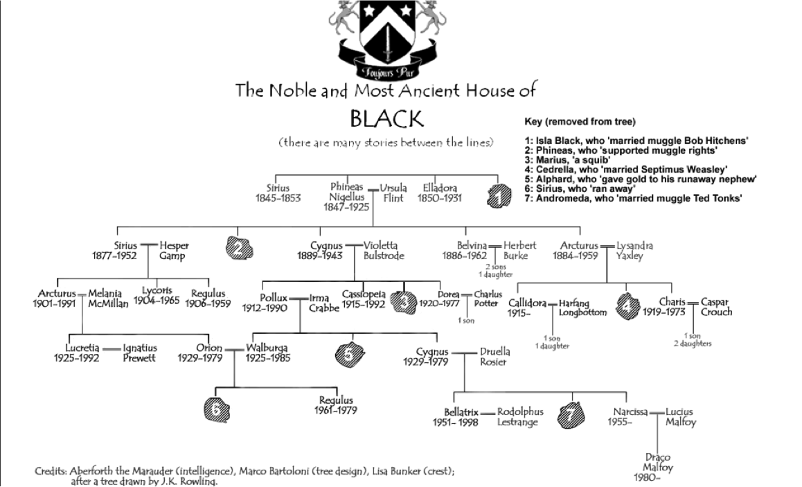 Gallery for gt malfoy family tree