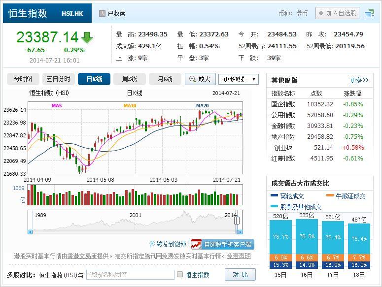 中国株コバンザメ投資 香港ハンセン指数20140721