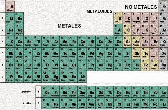 Recuperacin qumica i bloque iv interpretas la tabla peridica la mayora de los elementos son metales se incluyen los bloque s d f y parte del bloque p justo en el bloque p se encuentran los metaloide y los no urtaz Images