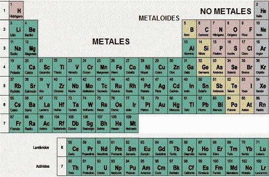 Recuperacin qumica i bloque iv interpretas la tabla peridica la mayora de los elementos son metales se incluyen los bloque s d f y parte del bloque p justo en el bloque p se encuentran los metaloide y los no urtaz Choice Image