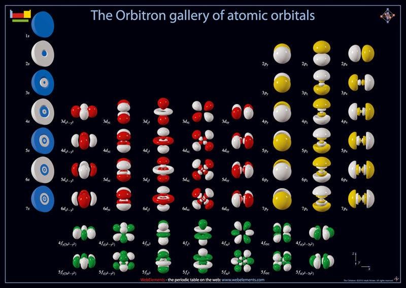 Galería de orbitales atómicos