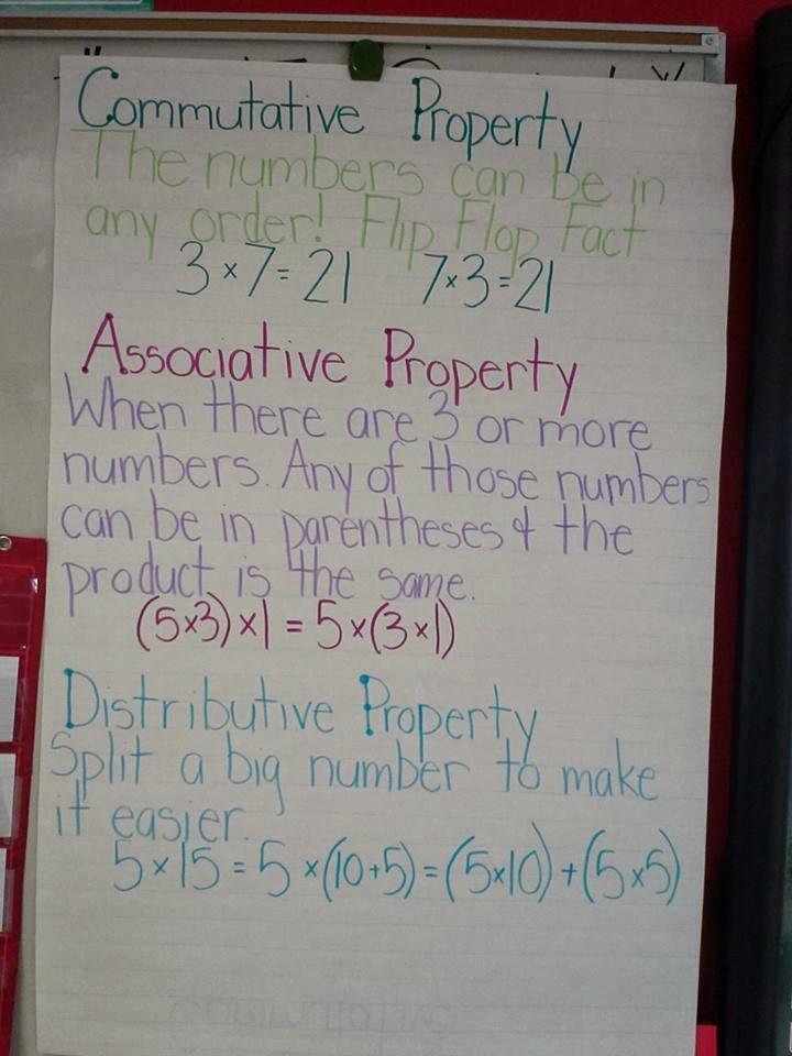 Commutative &amp- Associative Property Anchor Charts | Math ...