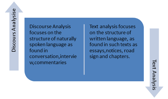 discourse analysis masters assignment Classroom discourse analysis  you are reminded to use the word limit as a guide to the amount of work you should put in penalty may be given for the assignment.