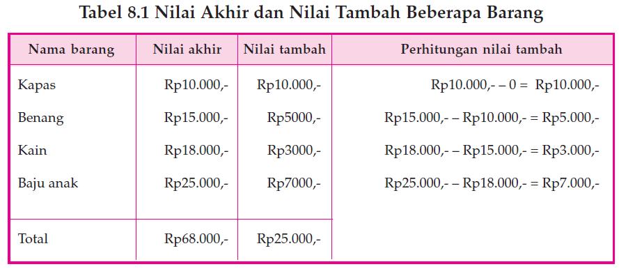 Metode Penghitungan Pendapatan Nasional dengan Pendekatan Nilai Produksi 1