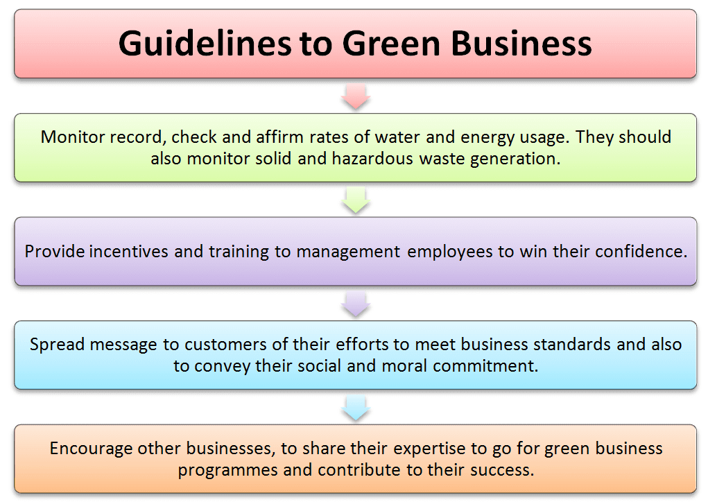 Guideline to green business