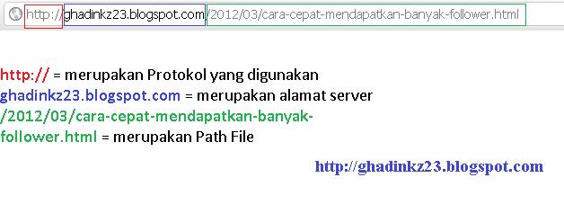 Pengertian+URL - Jenis Domain Dari Website Berupa Situs
