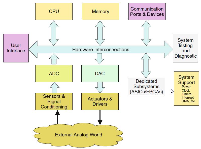 hardware for embedded system design