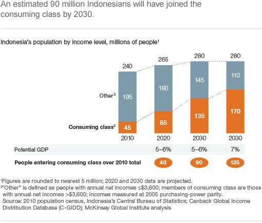 an overview of the economy of indonesia An emerging middle-income country, indonesia has made enormous gains in poverty reduction, cutting the poverty rate to more than half since 1999, to 109% in 2016 indonesia's economic planning follows a 20-year development plan, spanning from 2005 to 2025.