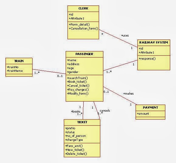 Class diagram examples the information and communication technology ccuart