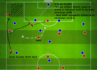 Football Manager Player Instruction Cuts inside with ball