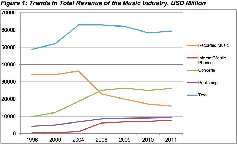 piracy in the music industry essay This sample essay explores some of the most important of these  music piracy:  major studies conflicted over recording industry impact.