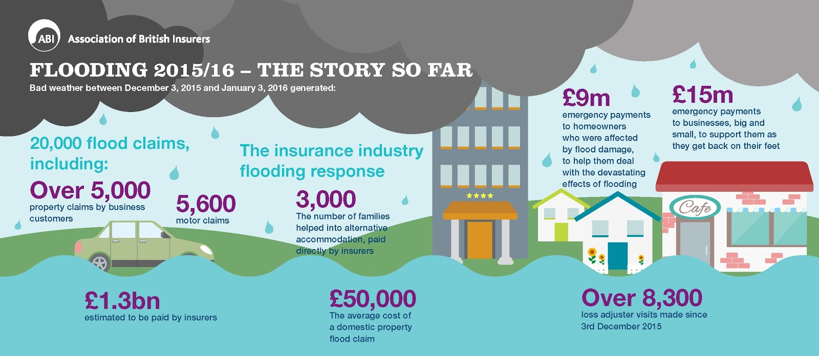 1 In 5 Home Insurance Claims Rejected And Uk Flooding