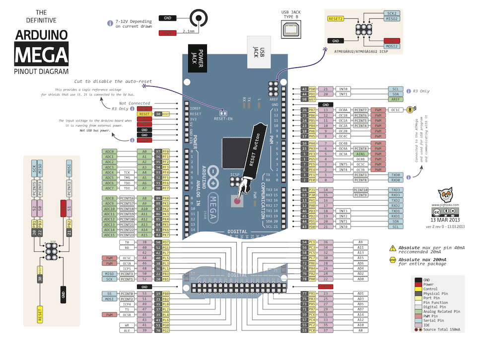 Alf 3d Printer  Arduino Mega 2560 Pinout Diagram  Photo And 3d Models