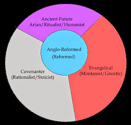Anglo-Reformed View of Protestantism