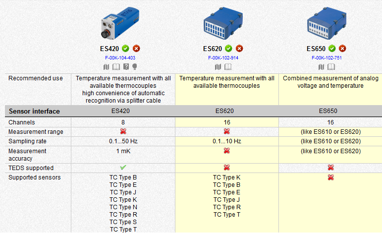 ETAS Modules for Temperature Measurement Using Thermocouples or PT100 Sensor