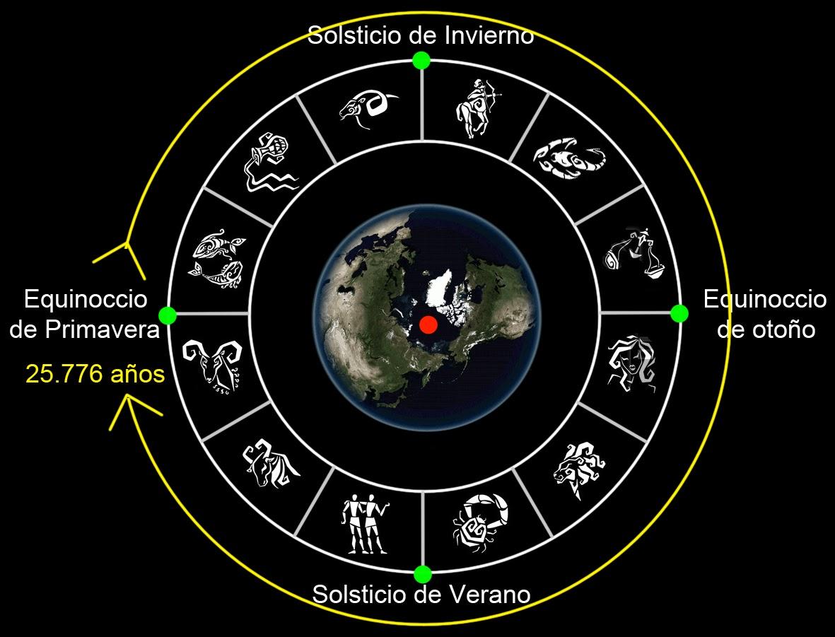 Cenuitica la interpretaci n cenu tica de los agroglifos - Signos del zodiaco de tierra ...
