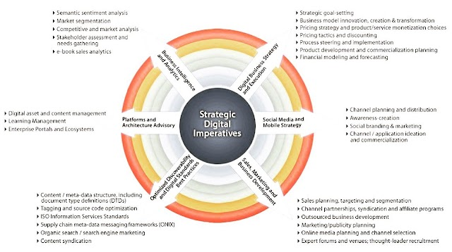 Strategic Digital Imperatives