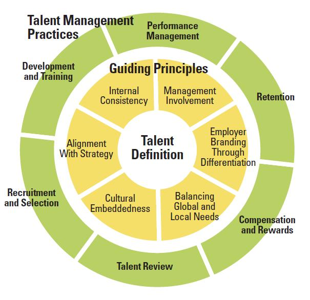 """global talent management International hr a dviser s mm 28 global talent management while global mobility practices today have evolved considerably from what they were even five years ago, and expatriates in the form of """"global."""