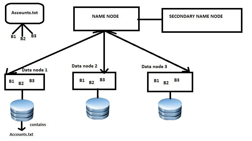 HDFS ARCHITECTURE FresherProgrammer - Hdfs architecture