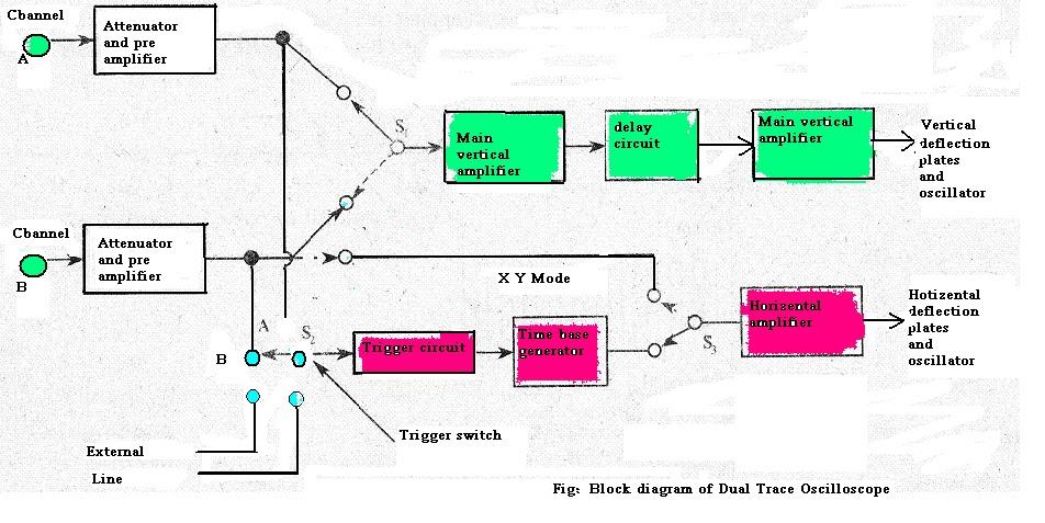 storage oscilloscope  dual trace cro