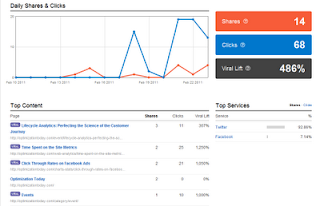 3 Tools for Measuring the Virality of Your Content