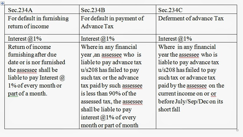 tax accounting notes Accounting for deferred tax then results in a further increase or decrease in the tax expense therefore, the final tax expense for each year reported in the.