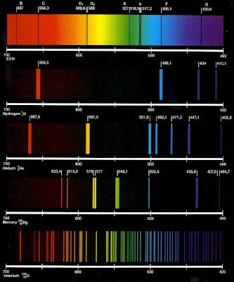 Spektrum matahari hidrogen helium air raksa uraniaum