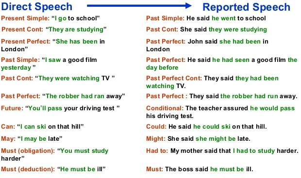 direct indirect speech Back to online reported speech exercises with answers and grammar rules for intermediate and advanced learners of english delete - show correct answers- check your answers: clear show check.