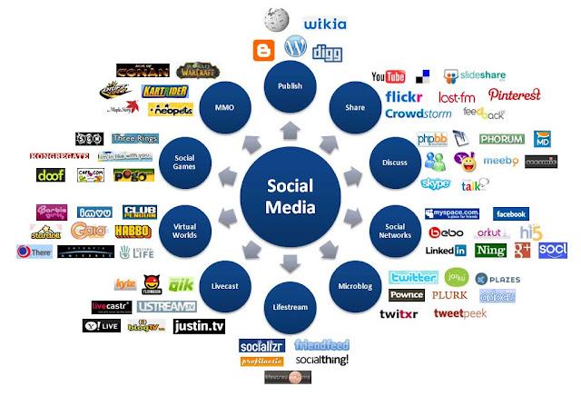 Las redes sociales y su contexto, SEO, SMO