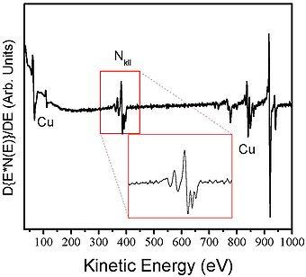Auger Xray Spectroscopy