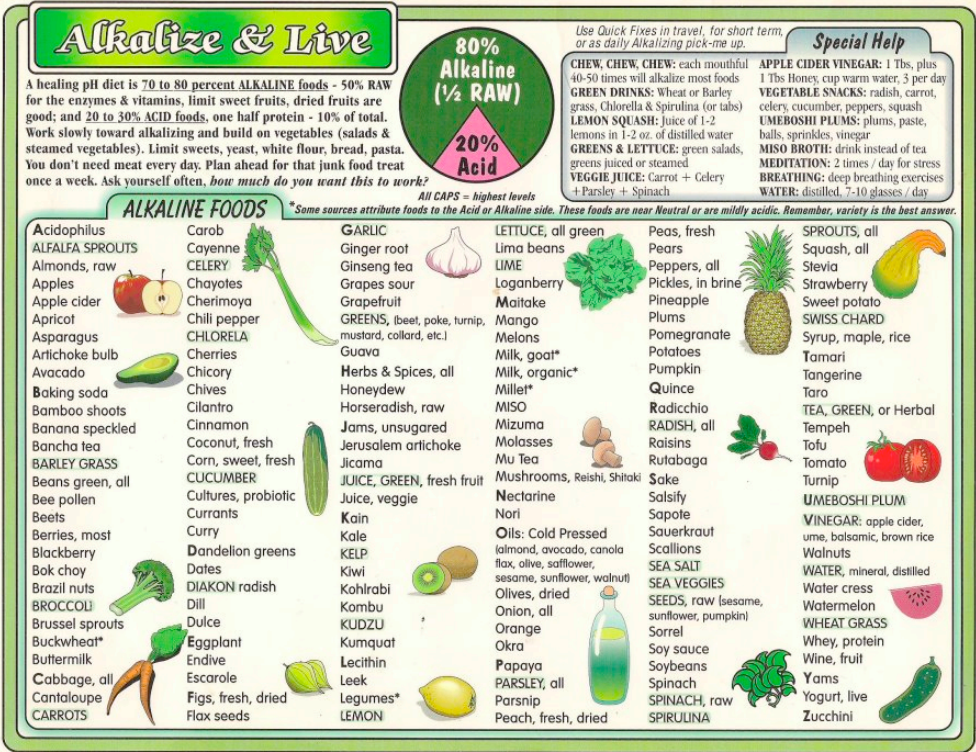 Handy image regarding acid alkaline food chart printable