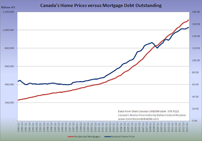 canadian home prices versus mortgage debt growth