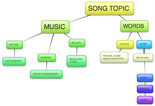 how to start writing a song