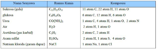 Nama Senyawa dan Rumus Kimianya
