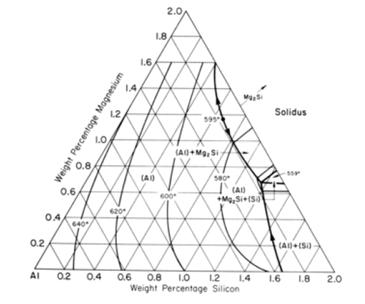Alumunium 6061 corat coret kata dari padual alumunium seri 6061 adalah magnesium mg dan silika si sehingga paduan alumunium seri 6061 memiliki diagram fasa sebagai berikut ccuart Images