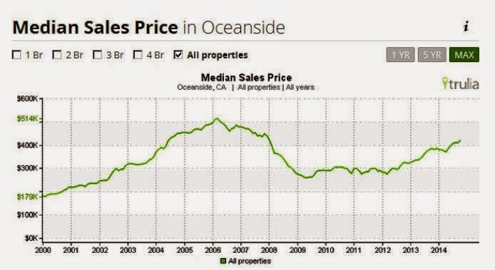 Average listing price for homes in oceanside $463,780