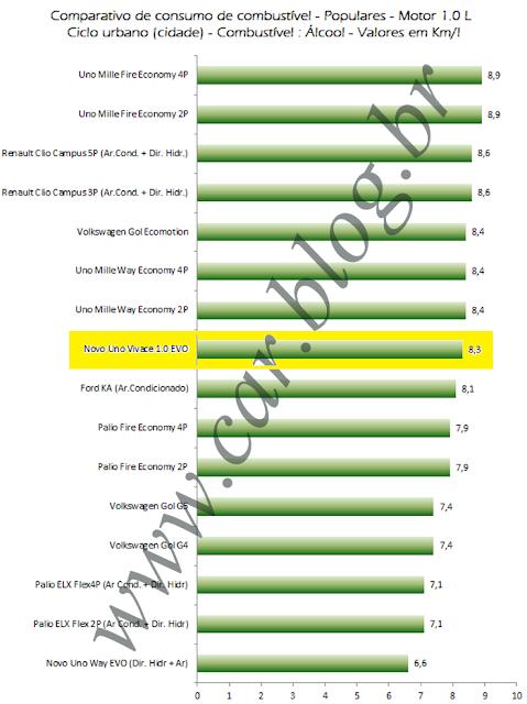 Novo Uno 2012 1.0 Vivace - comparativo de consumo - cidade - alcool
