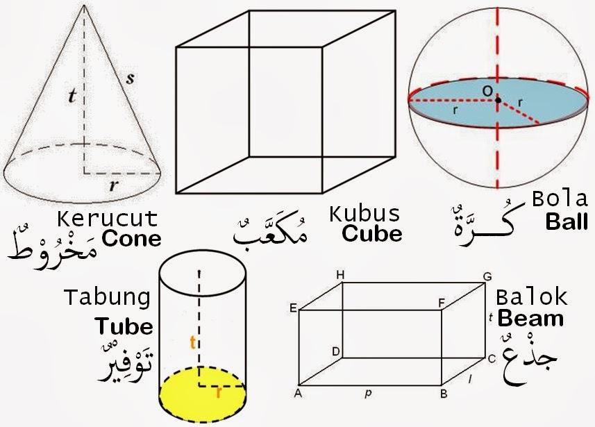 Bank Soal Bahasa Arab Kelas 5 Sds Solution